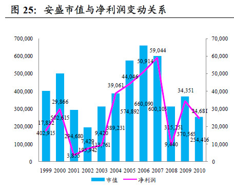 安盛:成长周期未能突破金融危机