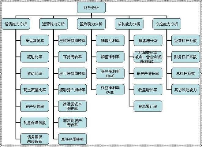 学习笔记:彻底理解企业的思维框架 -- 企业分析框架