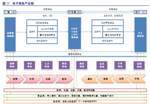 电商网站产品结构图