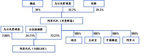 阿里巴巴集团的结构基本如下(2010年底数据,后支付宝分离,持股比例等