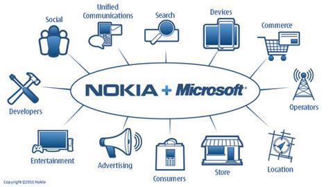 微软与诺基亚的圆舞曲能否掀起智能手机市场的波澜