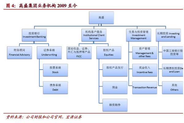 国际投行组织架构变革分析之高盛