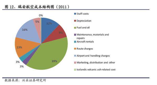 而廉价航空公司倾向认为,用我们现有的飞机飞哪里能赚钱,就考虑开辟