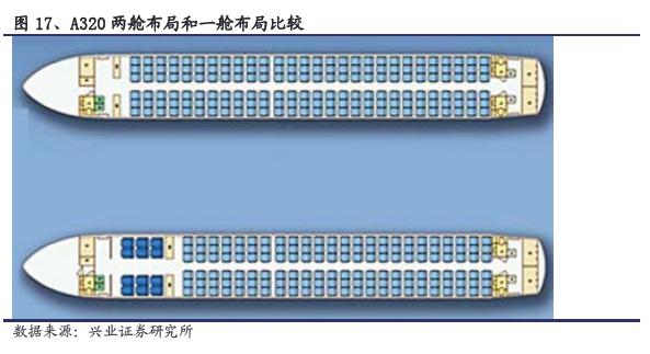 波音出厂飞机的标准配置为单一经济舱的最大座位数