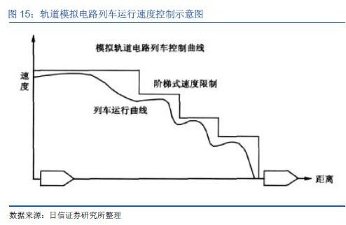 数字轨道电路列车速度控制曲线