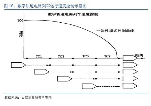 代表产品有美国ussi公司的af-904无绝缘数字轨道电路(上海地铁2号线
