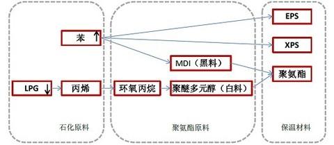 12 保温材料产业链结构图-勇敢的将军 MDI产品生命周期分析 本文旨