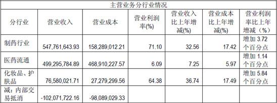 噗噗熊Winnie: 片仔癀2011年度财政剖析 $片仔