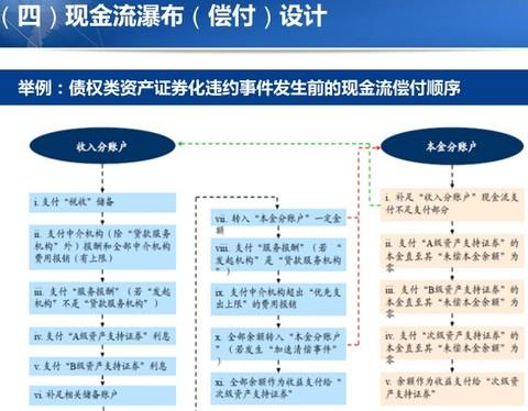 资产证券化交易结构分析