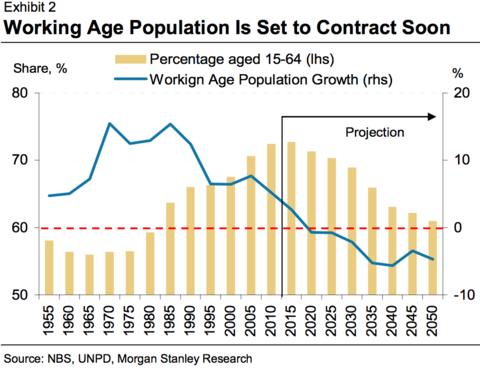 中国人口变化趋势图_中国人口的增长趋势