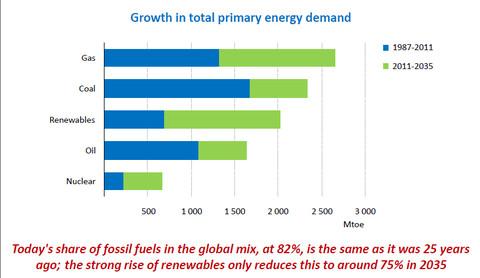 展现世界能源全新图景