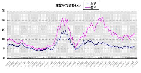 财长 中国股市长期投资系统风险评估 2013年11月 以中国股市平均价格