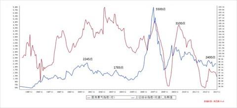海宁犀牛: 海宁展望2014年中国经济