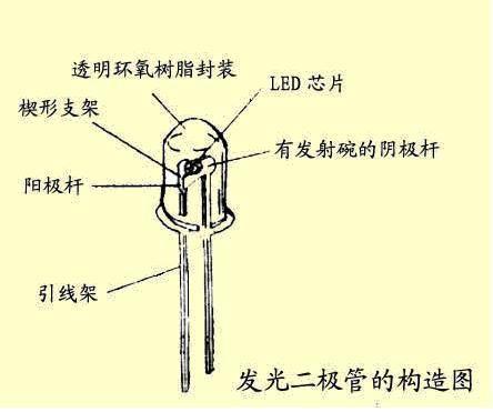 led原理是什么_led是什么意思