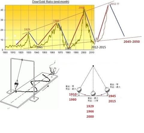 用单摆动力学原理分析社会发展轨迹