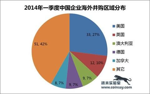 资本实验室:2014年一季度中国市场风险