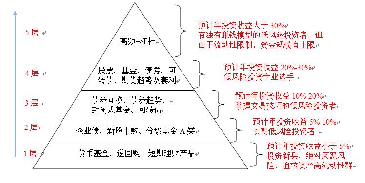图6-1 低风险投资者技能进阶金字塔模型 1、理财新手 建议使用货币基金、逆回购、短期理财产品替代自己银行账户中的活期和定期存款,这样可以在完全替代银行活期和定期的前提下,获得远远高于银行存款利息的收益率,并且无论是长期还是短期都不会有任何风险。 理财新手在低风险投资金字塔模型中处于层1的位置,预期年收益率很难超过5%,但是已经能够战胜不会理财,只会将钱存入银行的大多数人,以及股票市场中70%只会追涨杀跌的股民。 2、长期投资者 当投资者心态逐渐成熟,在追求账户长期稳定收益时,可以选择企业债、新股申购、分