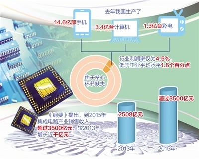 国家集成电路产业已经初具规模,ic设计方面,展讯,海思进入全球前二十