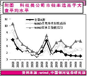 中国科技型成长股的旋律【证券市场红周刊 】