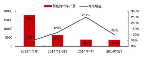 一季度生产新能源汽车6651辆,同比增长120%,4月份产量3850辆,同比增长