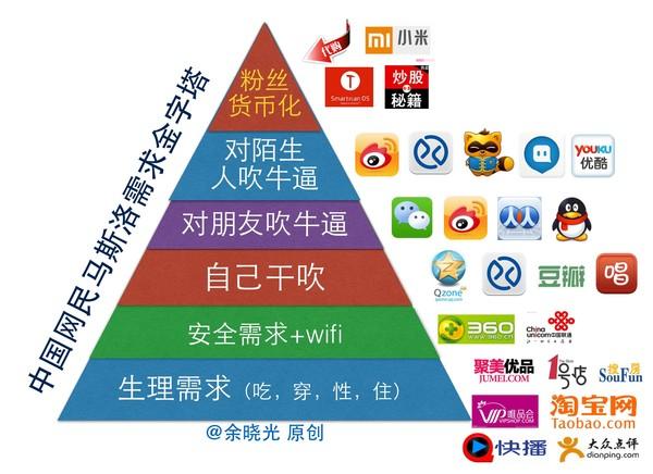 网用户需求金字塔