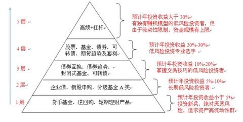 低风险投资:投资金字塔模型
