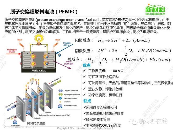 燃料电池行业记录