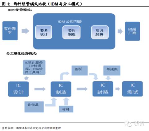 迎接硬件核心-集成电路产业转移