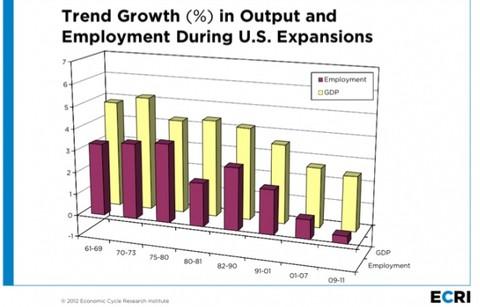 第二十五张图:美国经济扩张时期的gdp增长率与就业增长率.