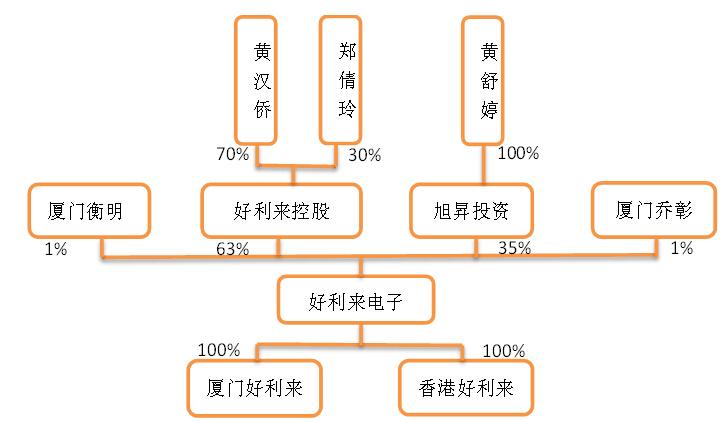 好利来电子:电路保护元器件供应商
