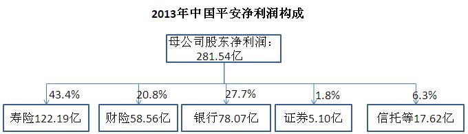 """中国平安2013年年报分析之""""利润构成"""""""