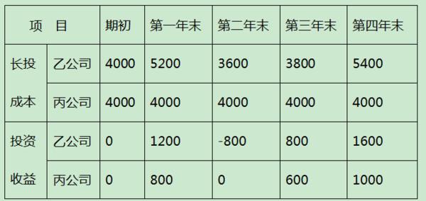 唐朝:手把手教你读财报10:长期股权v股权(下)成树手绘的教程图片