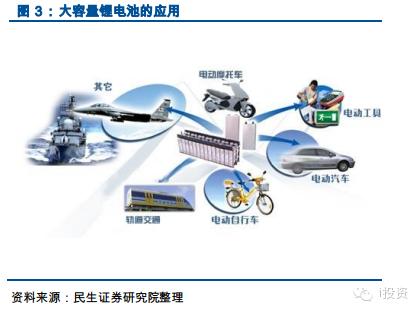 锂电池隔膜受益于新能源汽车爆发式增长高清图片