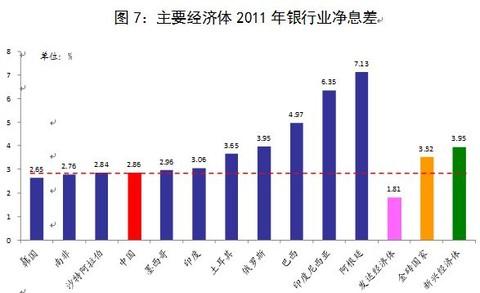 央行:贷款利率、不良贷款率和净息差的国际比较 - 草自春 - 草自春的博客
