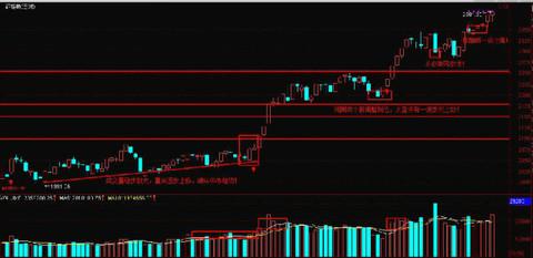 张珍珍: 【一创股票模拟盘 】大盘高位震荡加剧