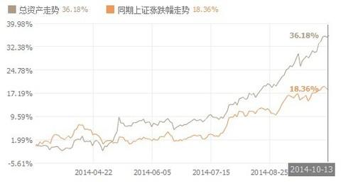 张珍珍: 【一创股票模拟盘 】持仓个股全部获利
