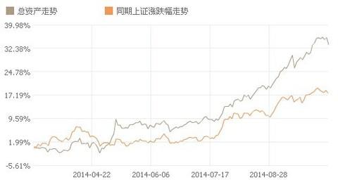 张珍珍: 一创股票模拟盘 】市场震荡加剧,模拟盘