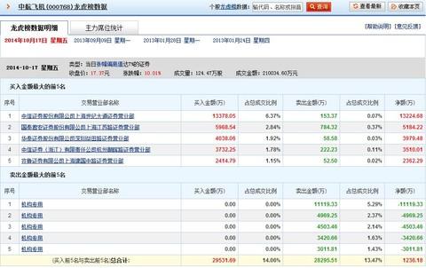 $中航飞机(sz000768)$