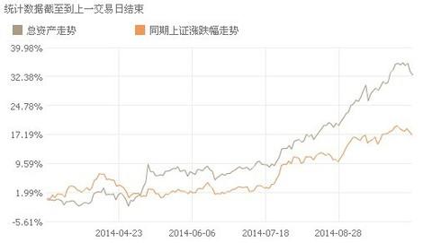 张珍珍: 【一创股票模拟盘 】市场震荡加剧,模拟