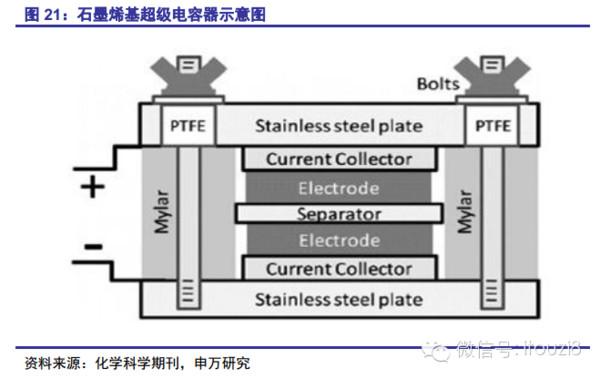 电极材料是影响超级电容器性能的关键