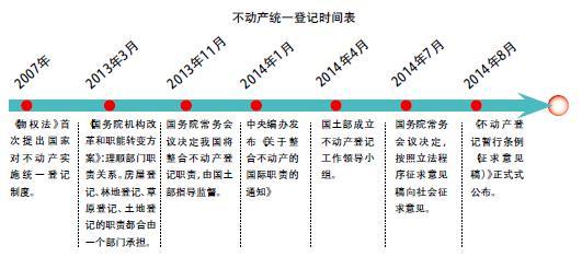 中国经济信息杂志: 房产税改革逻辑 来源:中国经济 从