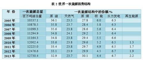 目前,全球一次能源消费结构见bp公司《statistical review of world