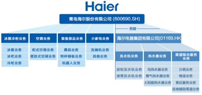 青岛海尔(600690.sh)投资分析(1)
