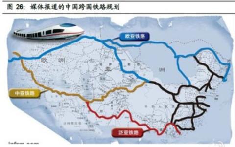 投星资产:【全球高铁王朝 — 泛亚,中亚和欧亚铁路规图片