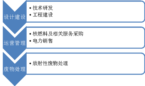 图示:中广核电力核心业务流程图