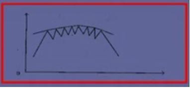 各种b的形状-B、筹码辨析(动态筹码,周线)   C、一种经典形态(不能跌破前期一
