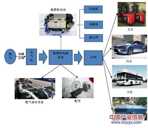 ):燃料电池汽车