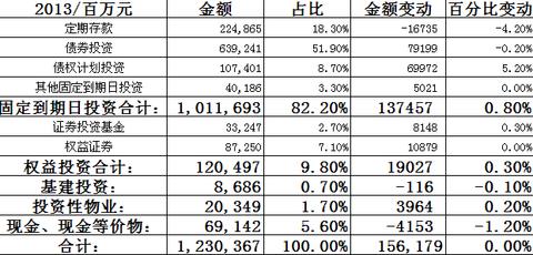 债券基金排名_收入支出明细表模板_债券权益清算收入