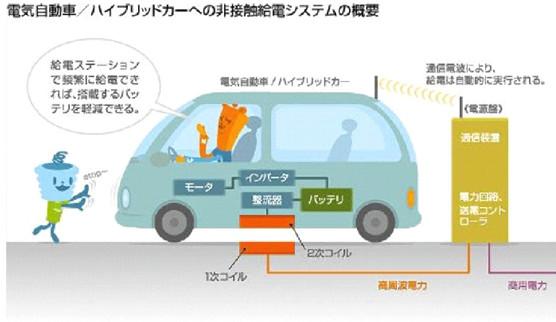新能源汽车:让充电飞一会儿,无线充电技术驾到!