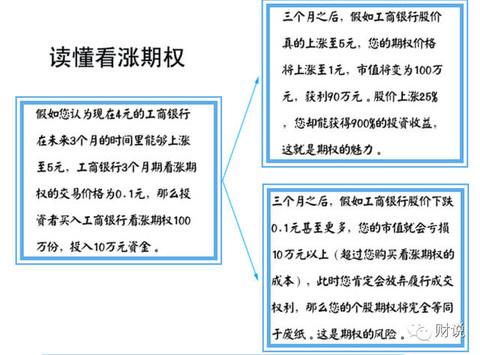 【解读】股票期权交易规则知多少!